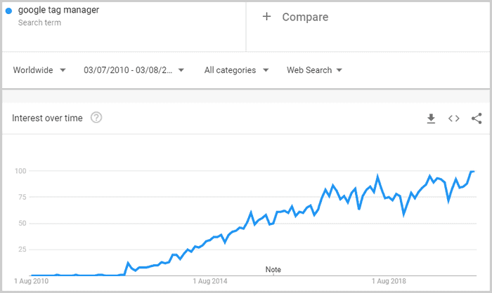 Graph from Google Trends showing increasing interest in Google Tag Manager